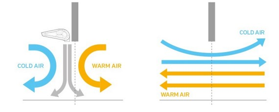 Air Curtains benefits – Save up-to 80% on your electricity bill